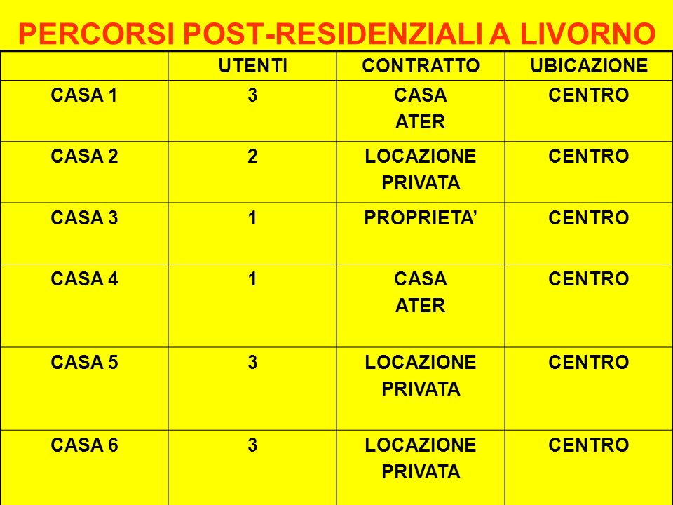 PERCORSI POST-RESIDENZIALI A LIVORNO UTENTICONTRATTOUBICAZIONE CASA 13CASA ATER CENTRO CASA 22LOCAZIONE PRIVATA CENTRO CASA 31PROPRIETACENTRO CASA 41CASA ATER CENTRO CASA 53LOCAZIONE PRIVATA CENTRO CASA 63LOCAZIONE PRIVATA CENTRO