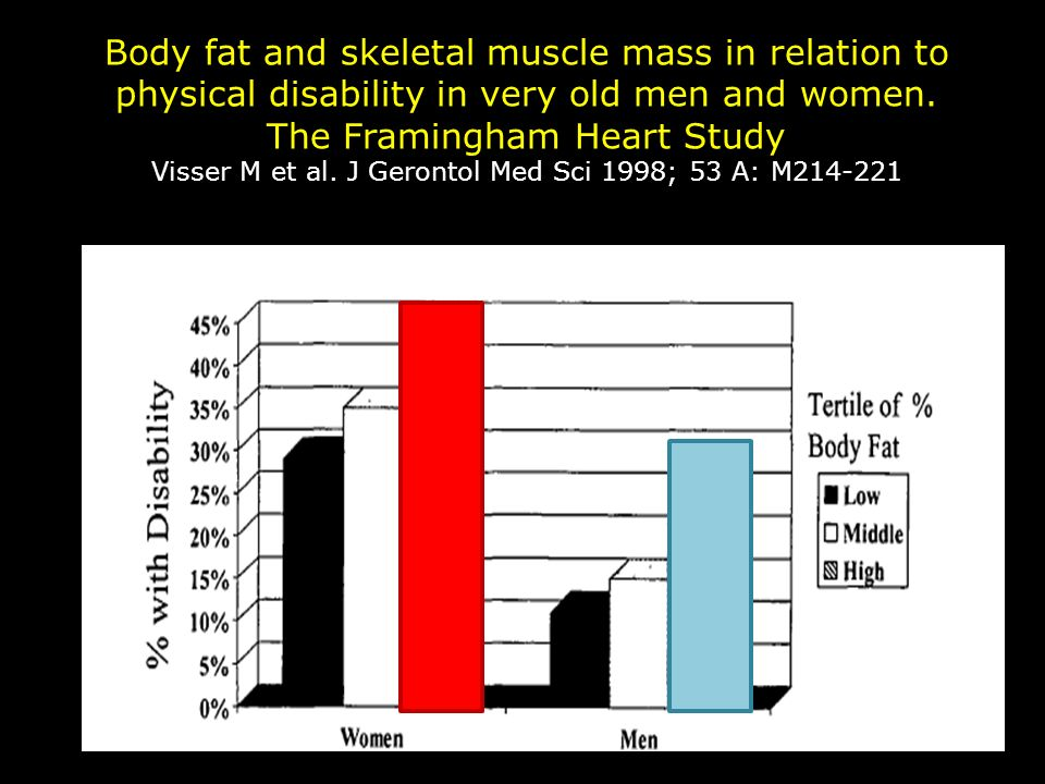 Body fat and skeletal muscle mass in relation to physical disability in very old men and women. The Framingham Heart Study Visser M et al. J Gerontol