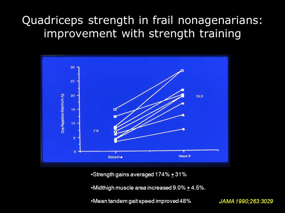 Quadriceps strength in frail nonagenarians: improvement with strength training Strength gains averaged 174% + 31% Midthigh muscle area increased 9.0% + 4.5%.
