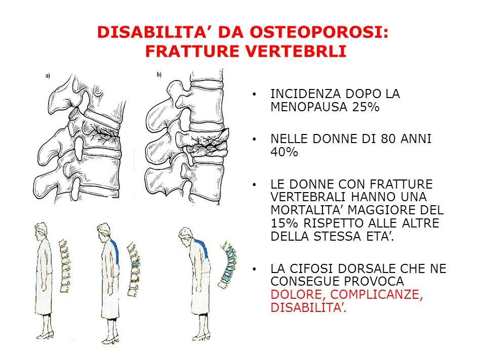 DISABILITA DA OSTEOPOROSI: FRATTURE VERTEBRLI INCIDENZA DOPO LA MENOPAUSA 25% NELLE DONNE DI 80 ANNI 40% LE DONNE CON FRATTURE VERTEBRALI HANNO UNA MO