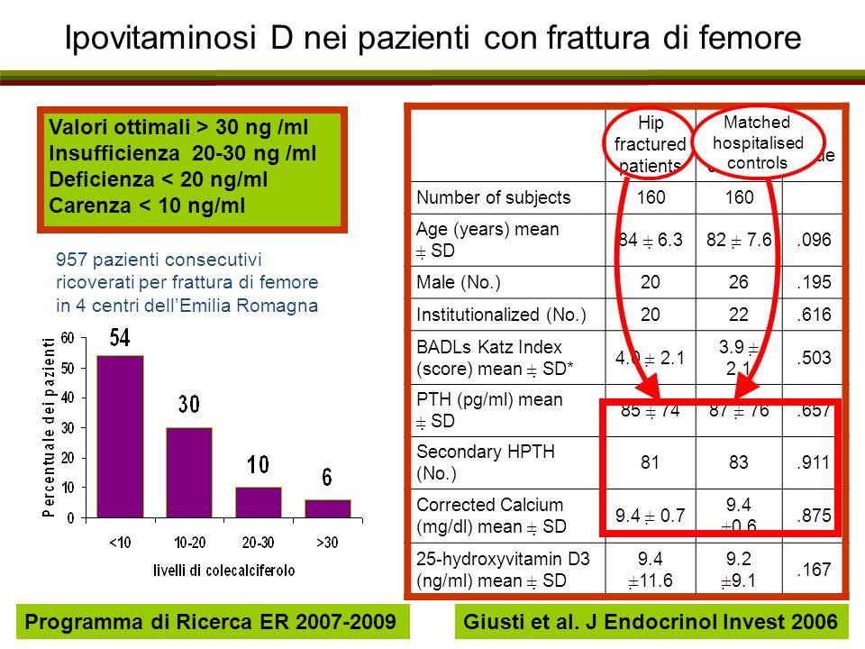 Ipovitaminosi D nei pazienti con frattura di femore Giusti et al. J Endocrinol Invest 2006 957 pazienti consecutivi ricoverati per frattura di femore