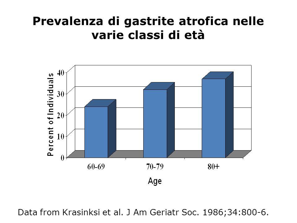 Data from Krasinksi et al. J Am Geriatr Soc. 1986;34:800-6. Prevalenza di gastrite atrofica nelle varie classi di età