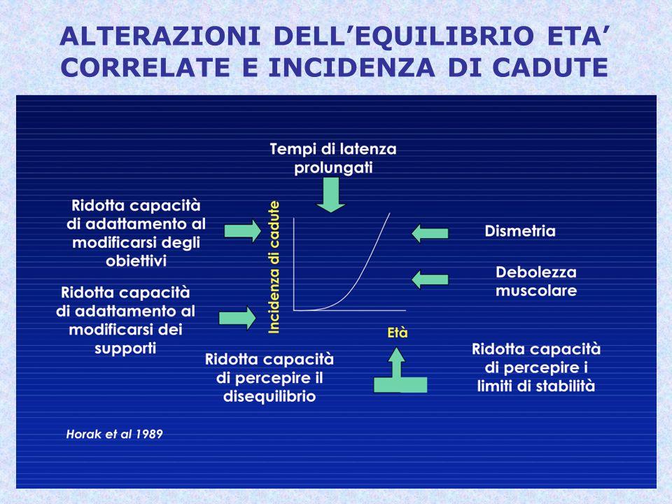 ALTERAZIONI DELLEQUILIBRIO ETA CORRELATE E INCIDENZA DI CADUTE