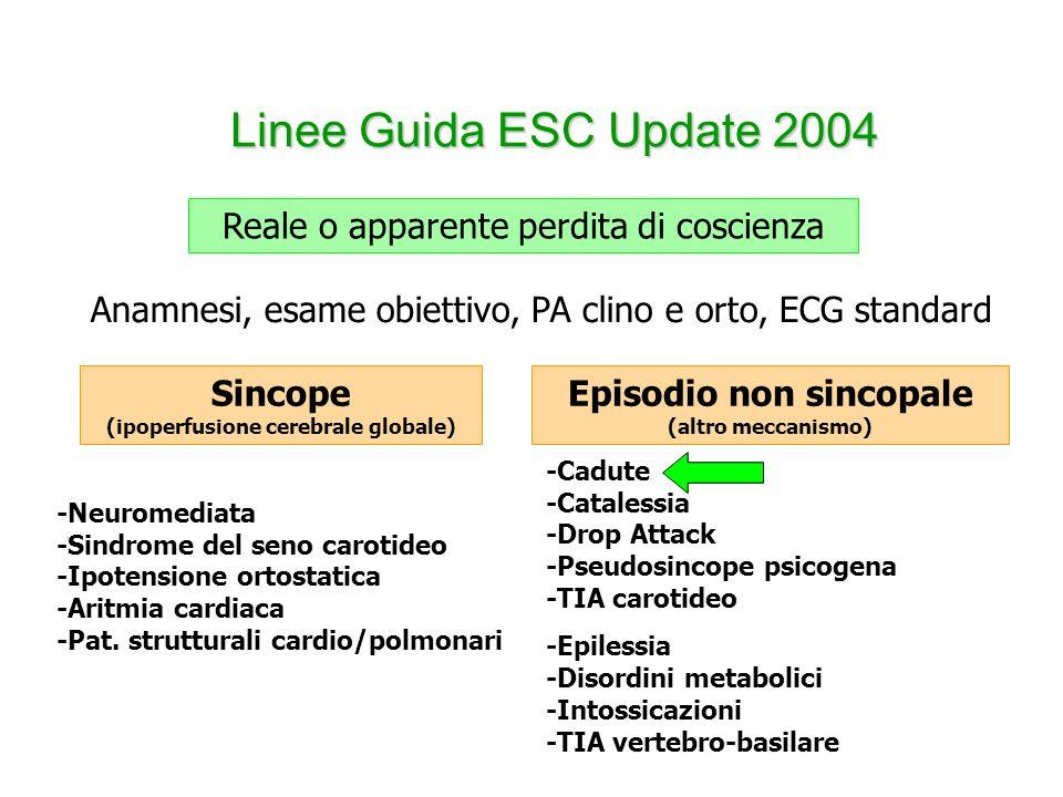 Linee Guida ESC Update 2004 Reale o apparente perdita di coscienza Sincope (ipoperfusione cerebrale globale) Episodio non sincopale (altro meccanismo)