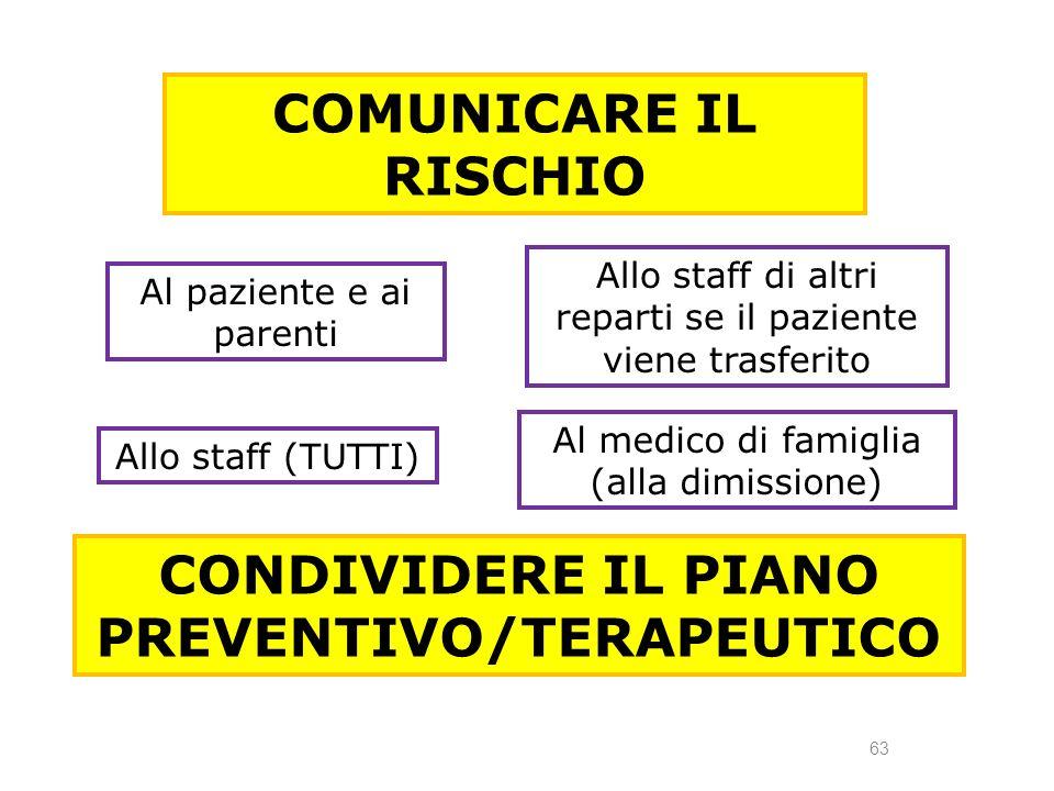 63 COMUNICARE IL RISCHIO Al paziente e ai parenti Allo staff (TUTTI) Allo staff di altri reparti se il paziente viene trasferito Al medico di famiglia