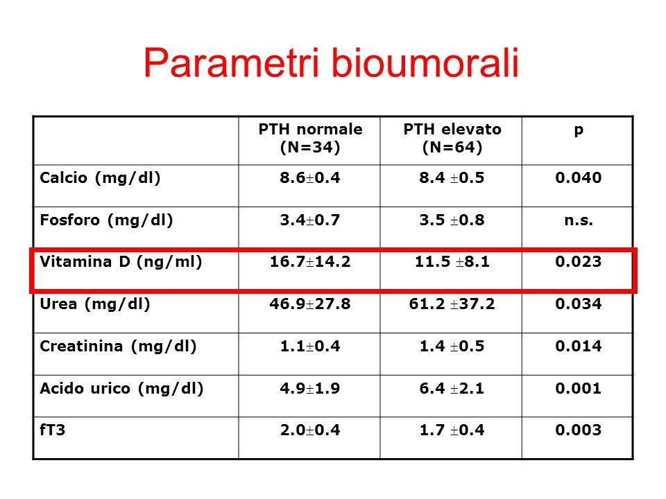 Parametri bioumorali PTH normale (N=34) PTH elevato (N=64) p Calcio (mg/dl) 8.60.48.4 0.5 0.040 Fosforo (mg/dl) 3.40.73.5 0.8 n.s. Vitamina D (ng/ml)