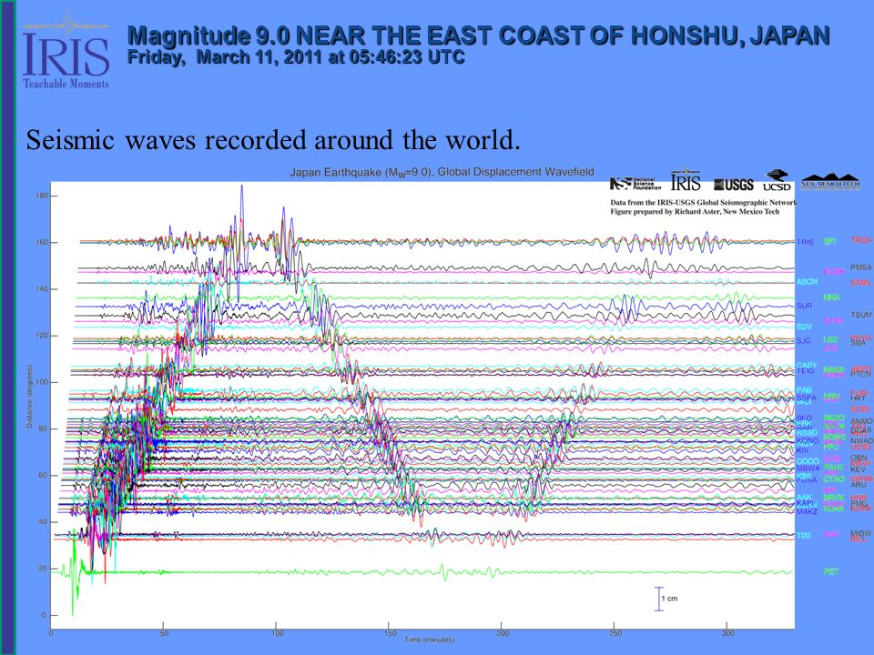 Seismic waves recorded around the world.