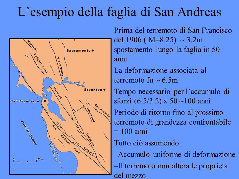 Lesempio della faglia di San Andreas Prima del terremoto di San Francisco del 1906 ( M=8.25) ~ 3.2m spostamento lungo la faglia in 50 anni. La deforma