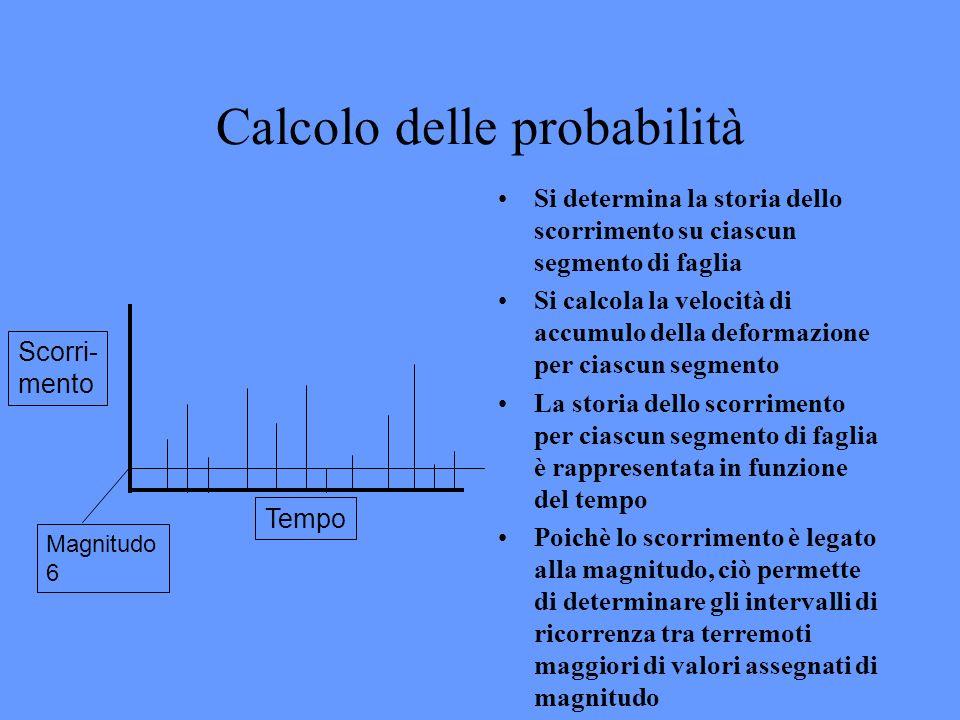 Calcolo delle probabilità Si determina la storia dello scorrimento su ciascun segmento di faglia Si calcola la velocità di accumulo della deformazione