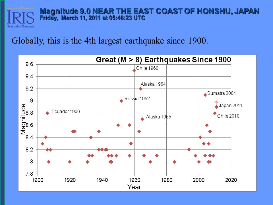 Image and text courtesy of the US Geological Survey Aftershock sequences follow predictable patterns as a group, although the individual earthquakes are themselves not predictable.