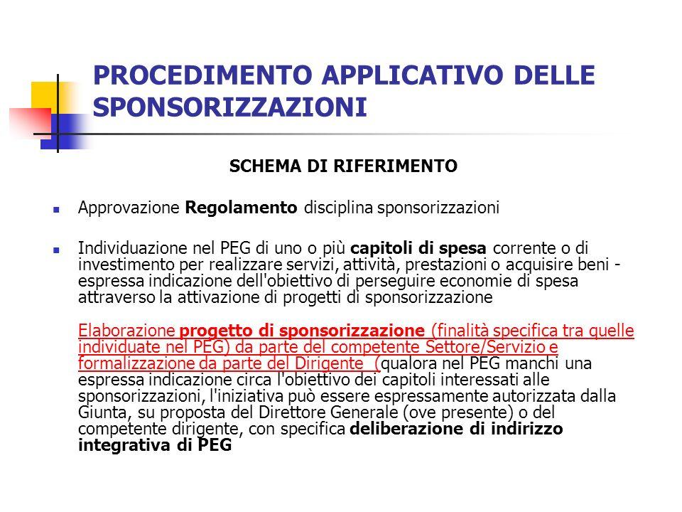 PROCEDIMENTO APPLICATIVO DELLE SPONSORIZZAZIONI SCHEMA DI RIFERIMENTO Approvazione Regolamento disciplina sponsorizzazioni Individuazione nel PEG di u