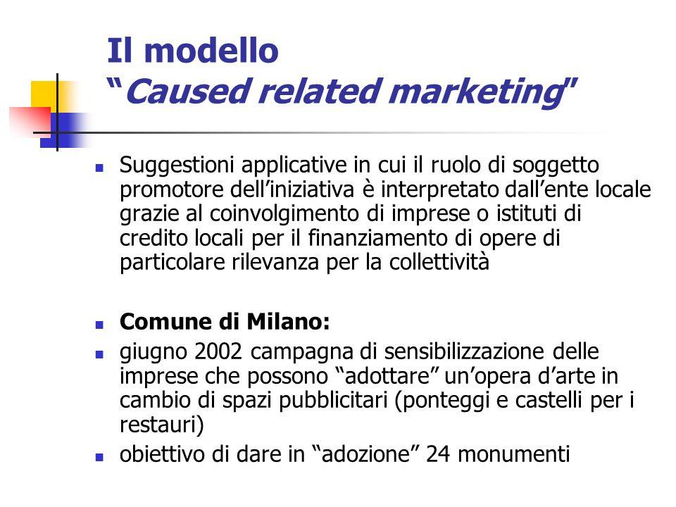 Il modelloCaused related marketing Suggestioni applicative in cui il ruolo di soggetto promotore delliniziativa è interpretato dallente locale grazie