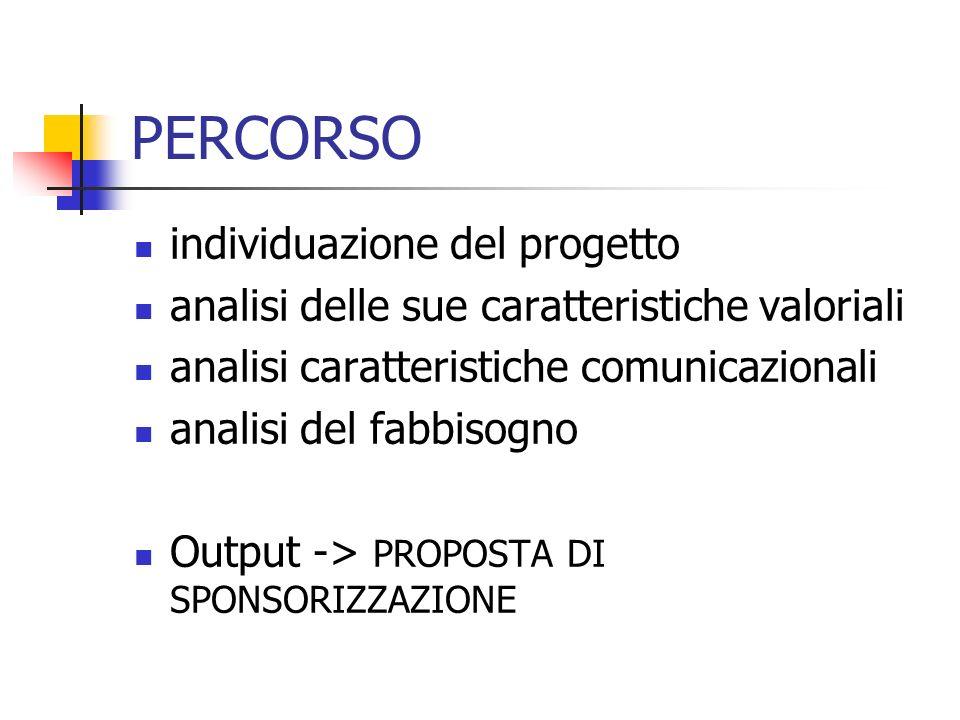 PERCORSO individuazione del progetto analisi delle sue caratteristiche valoriali analisi caratteristiche comunicazionali analisi del fabbisogno Output