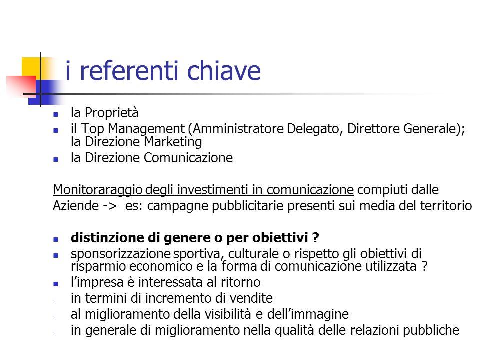 la Proprietà il Top Management (Amministratore Delegato, Direttore Generale); la Direzione Marketing la Direzione Comunicazione Monitoraraggio degli i