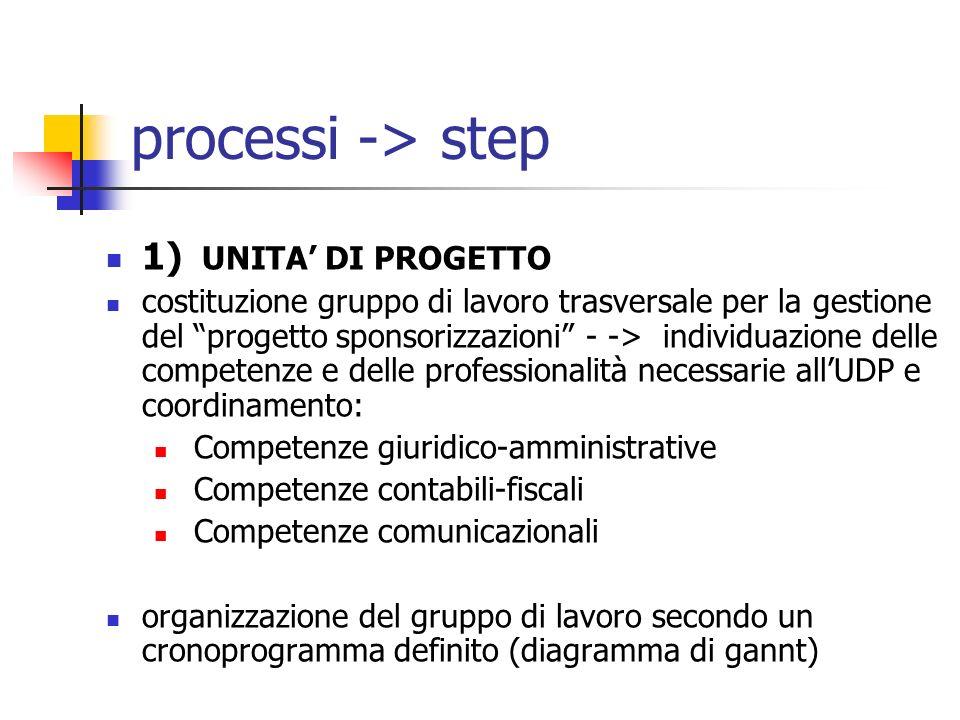processi -> step 1) UNITA DI PROGETTO costituzione gruppo di lavoro trasversale per la gestione del progetto sponsorizzazioni - -> individuazione delle competenze e delle professionalità necessarie allUDP e coordinamento: Competenze giuridico-amministrative Competenze contabili-fiscali Competenze comunicazionali organizzazione del gruppo di lavoro secondo un cronoprogramma definito (diagramma di gannt)