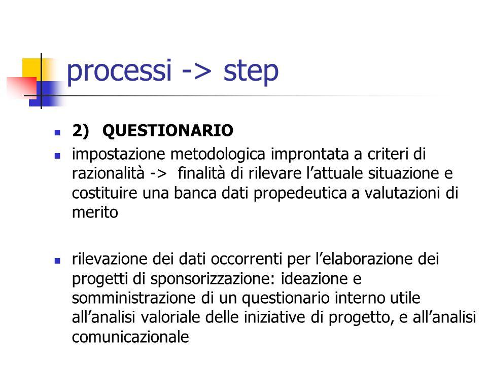 processi -> step 2)QUESTIONARIO impostazione metodologica improntata a criteri di razionalità -> finalità di rilevare lattuale situazione e costituire