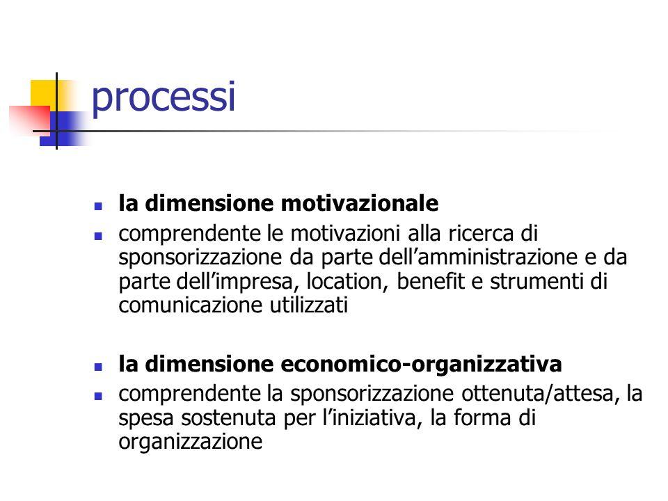 processi la dimensione motivazionale comprendente le motivazioni alla ricerca di sponsorizzazione da parte dellamministrazione e da parte dellimpresa, location, benefit e strumenti di comunicazione utilizzati la dimensione economico-organizzativa comprendente la sponsorizzazione ottenuta/attesa, la spesa sostenuta per liniziativa, la forma di organizzazione