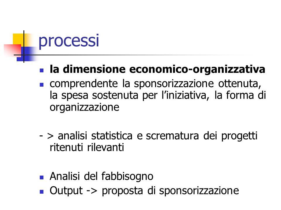 la dimensione economico-organizzativa comprendente la sponsorizzazione ottenuta, la spesa sostenuta per liniziativa, la forma di organizzazione - > analisi statistica e scrematura dei progetti ritenuti rilevanti Analisi del fabbisogno Output -> proposta di sponsorizzazione processi