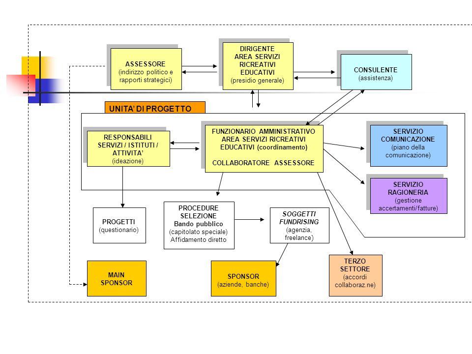 FUNZIONARIO AMMINISTRATIVO AREA SERVIZI RICREATIVI EDUCATIVI (coordinamento) COLLABORATORE ASSESSORE FUNZIONARIO AMMINISTRATIVO AREA SERVIZI RICREATIVI EDUCATIVI (coordinamento) COLLABORATORE ASSESSORE DIRIGENTE AREA SERVIZI RICREATIVI EDUCATIVI (presidio generale) DIRIGENTE AREA SERVIZI RICREATIVI EDUCATIVI (presidio generale) ASSESSORE (indirizzo politico e rapporti strategici) ASSESSORE (indirizzo politico e rapporti strategici) CONSULENTE (assistenza) CONSULENTE (assistenza) SERVIZIO COMUNICAZIONE (piano della comunicazione) SERVIZIO COMUNICAZIONE (piano della comunicazione) SPONSOR (aziende, banche) SERVIZIO RAGIONERIA (gestione accertamenti/fatture) SERVIZIO RAGIONERIA (gestione accertamenti/fatture) PROCEDURE SELEZIONE Bando pubblico (capitolato speciale) Affidamento diretto MAIN SPONSOR SOGGETTI FUNDRISING (agenzia, freelance ) RESPONSABILI SERVIZI / ISTITUTI / ATTIVITA (ideazione) RESPONSABILI SERVIZI / ISTITUTI / ATTIVITA (ideazione) PROGETTI (questionario) TERZO SETTORE (accordi collaboraz.ne) UNITA DI PROGETTO