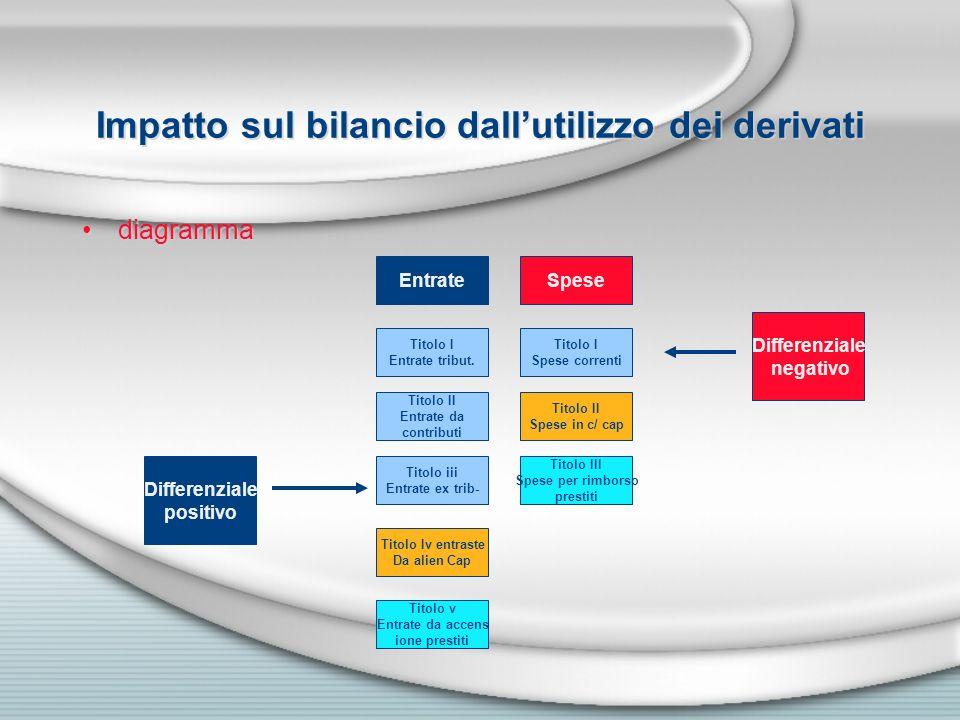 Impatto sul bilancio dallutilizzo dei derivati diagramma Entrate Titolo I Entrate tribut. Titolo II Entrate da contributi Titolo iii Entrate ex trib-