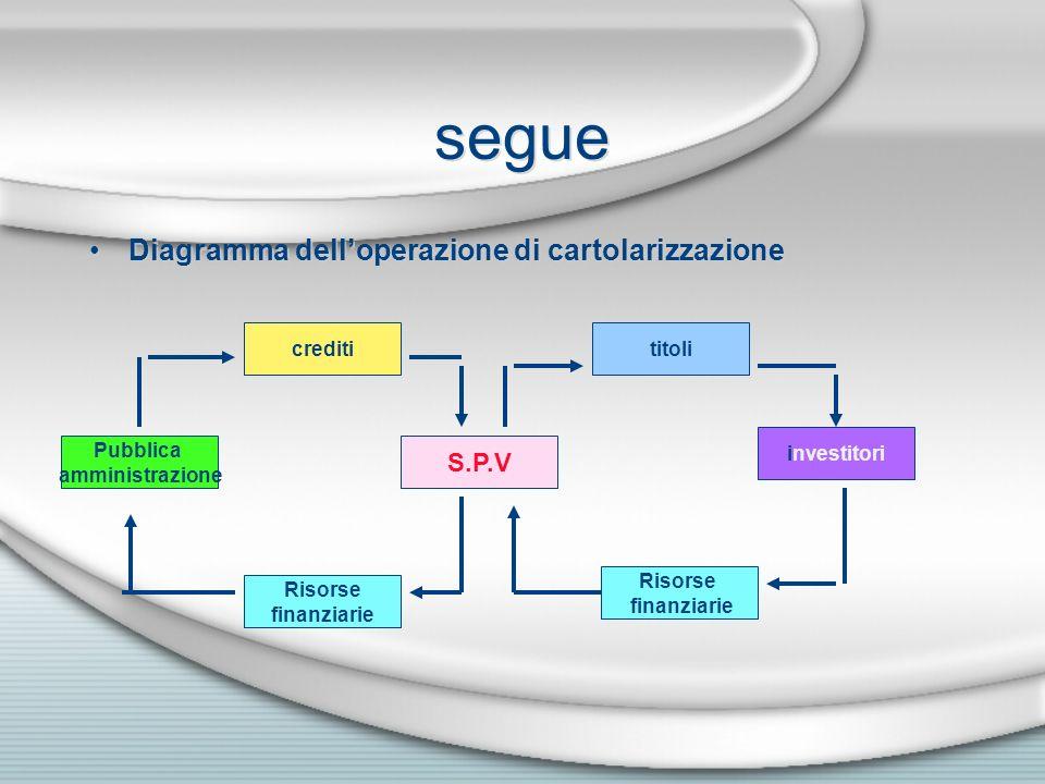 segue Diagramma delloperazione di cartolarizzazione Pubblica amministrazione creditititoli investitori S.P.V Risorse finanziarie Risorse finanziarie