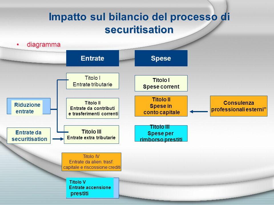 Impatto sul bilancio del processo di securitisation diagramma EntrateSpese Titolo I Entrate tributarie Titolo II Entrate da contributi e trasferimenti