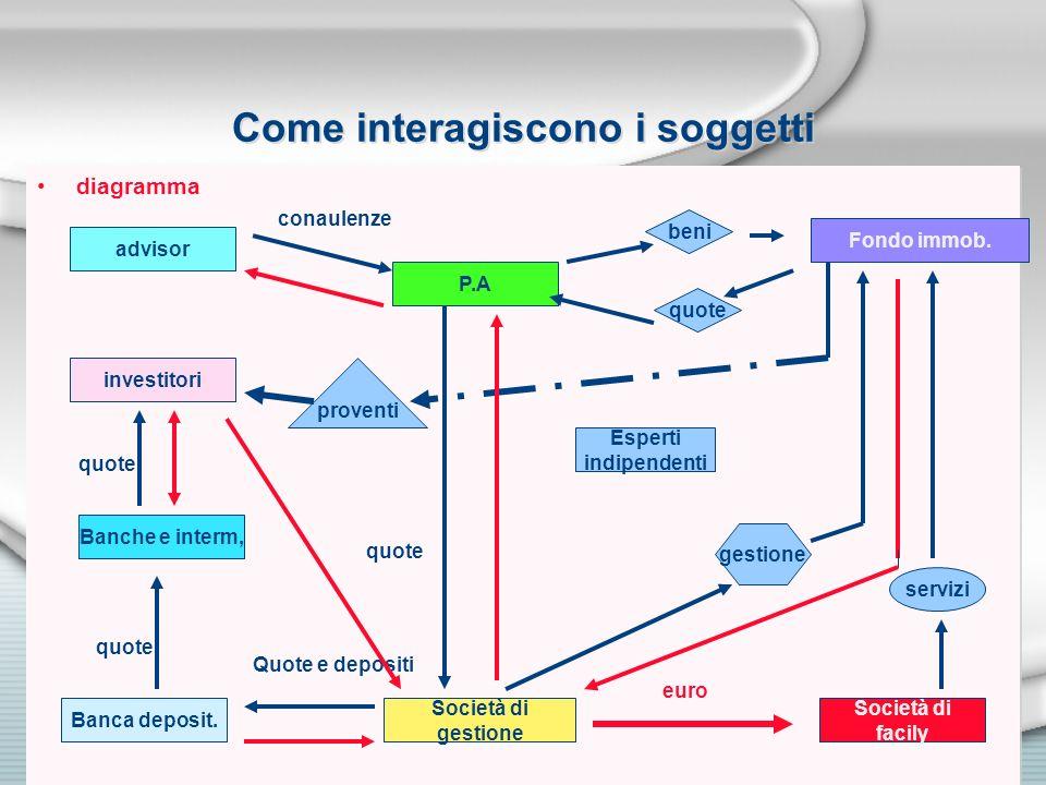 Come interagiscono i soggetti diagramma P.A Società di gestione Fondo immob. Banca deposit. Banche e interm, investitori advisor Società di facily eur