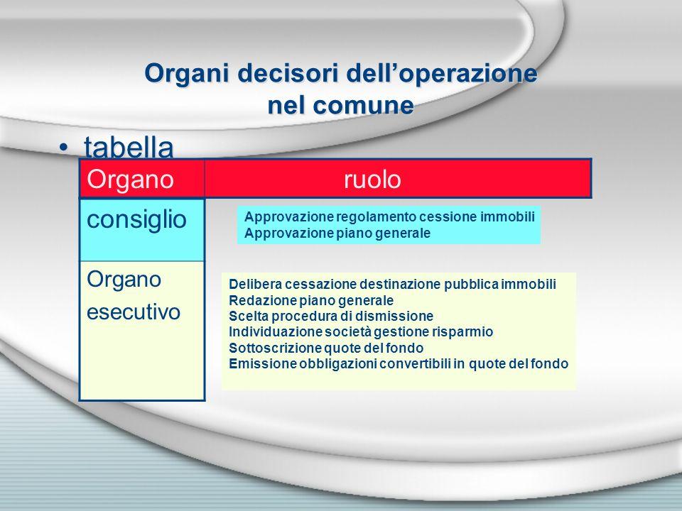 Organi decisori delloperazione nel comune tabella consiglio Organo esecutivo Organo ruolo Approvazione regolamento cessione immobili Approvazione pian