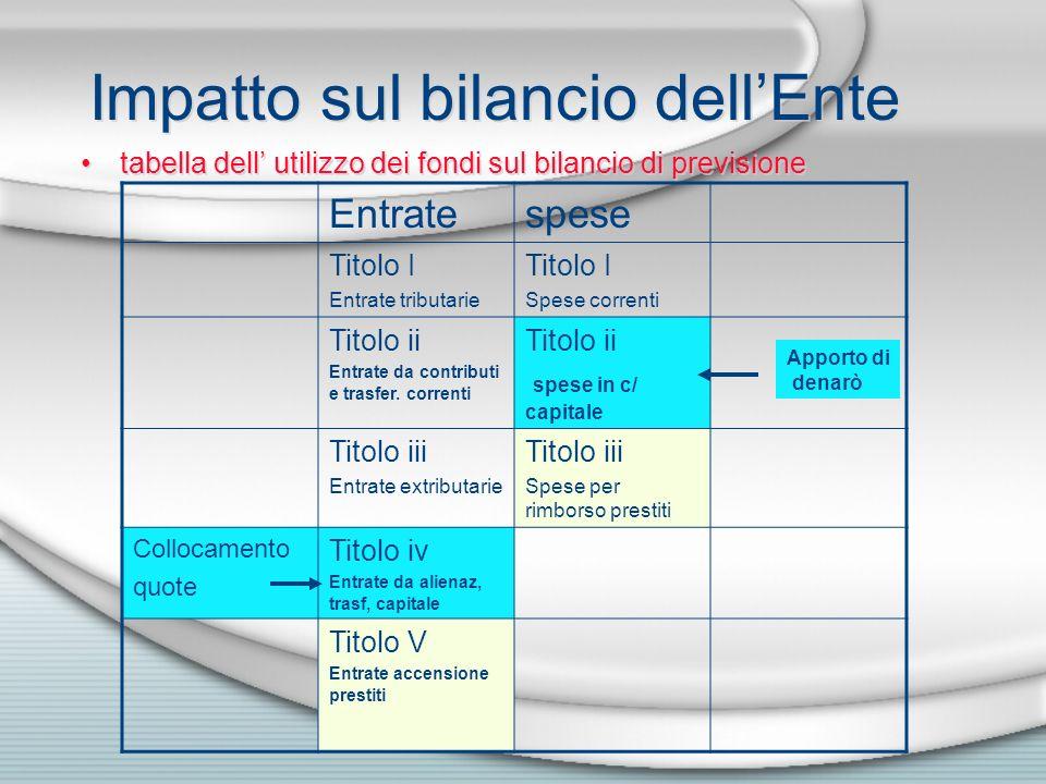 Impatto sul bilancio dellEnte tabella dell utilizzo dei fondi sul bilancio di previsione Entratespese Titolo I Entrate tributarie Titolo I Spese corre