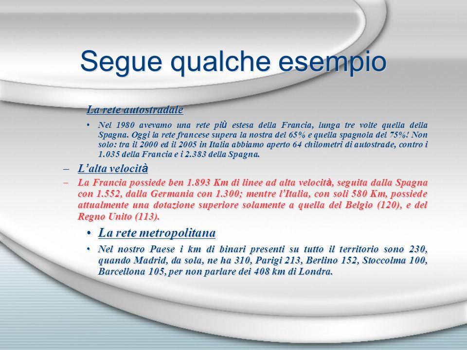 Segue qualche esempio La rete autostradale Nel 1980 avevamo una rete pi ù estesa della Francia, lunga tre volte quella della Spagna. Oggi la rete fran