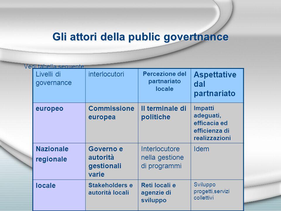 Gli attori della public govertnance Vedi tabella seguente Livelli di governance interlocutori Percezione del partnariato locale Aspettative dal partna