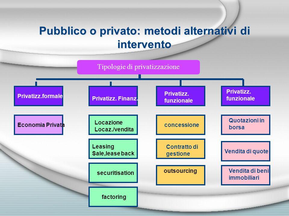 Pubblico o privato: metodi alternativi di intervento Tipologie di privatizzazione Privatizz.formale Privatizz. Finanz. Privatizz. funzionale Privatizz