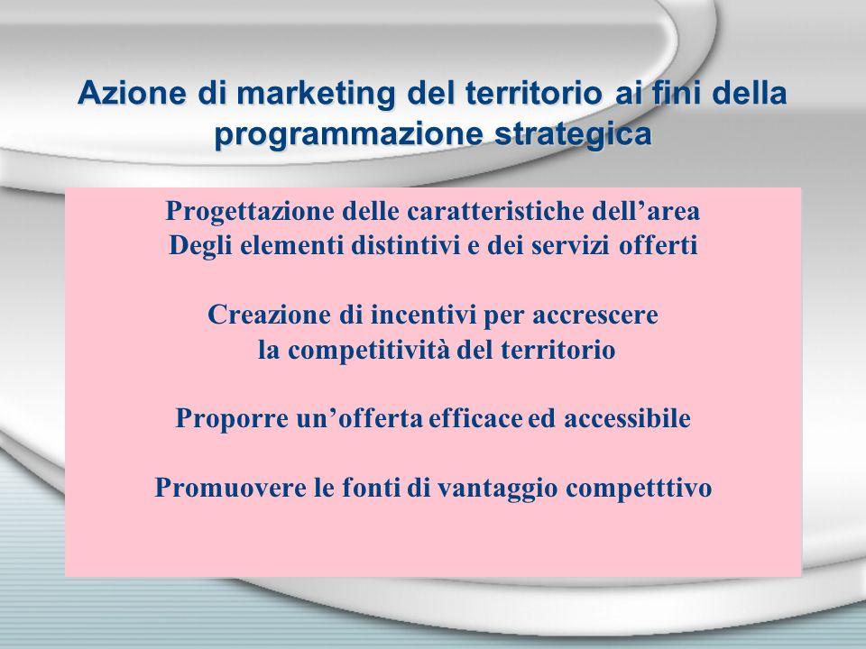 Azione di marketing del territorio ai fini della programmazione strategica Progettazione delle caratteristiche dellarea Degli elementi distintivi e de