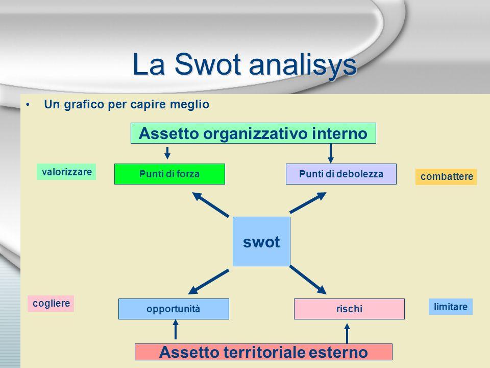 La Swot analisys Un grafico per capire meglio Assetto organizzativo interno Punti di forzaPunti di debolezza valorizzare combattere swot rischiopportu