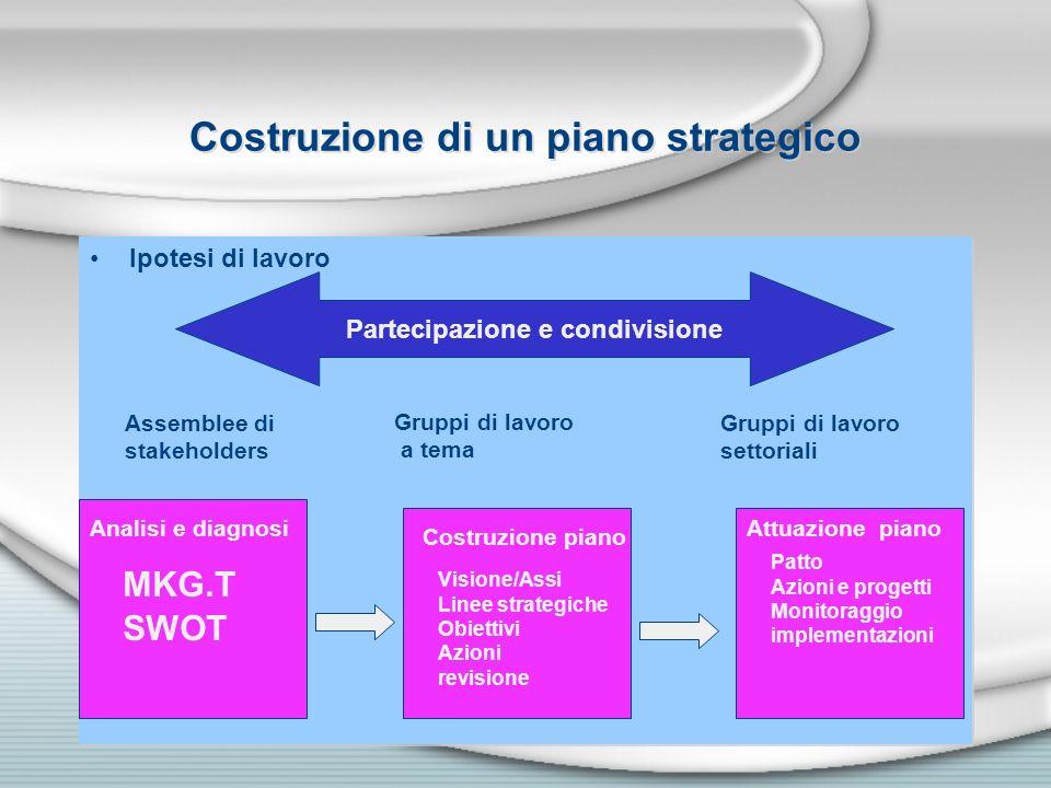 Costruzione di un piano strategico Ipotesi di lavoro Partecipazione e condivisione Assemblee di stakeholders Gruppi di lavoro a tema Gruppi di lavoro