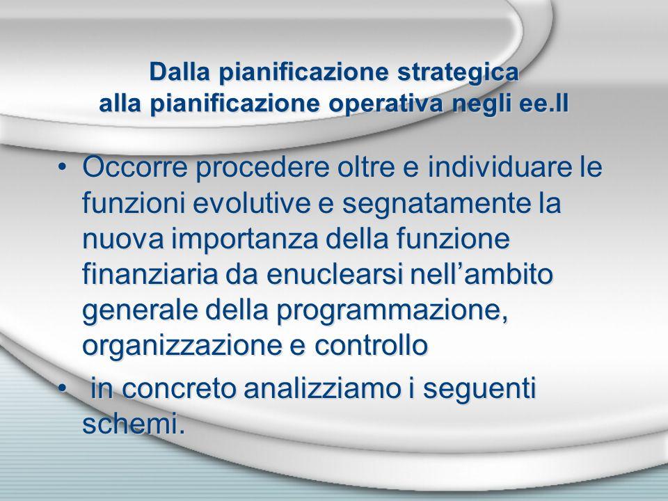 Dalla pianificazione strategica alla pianificazione operativa negli ee.ll Occorre procedere oltre e individuare le funzioni evolutive e segnatamente l