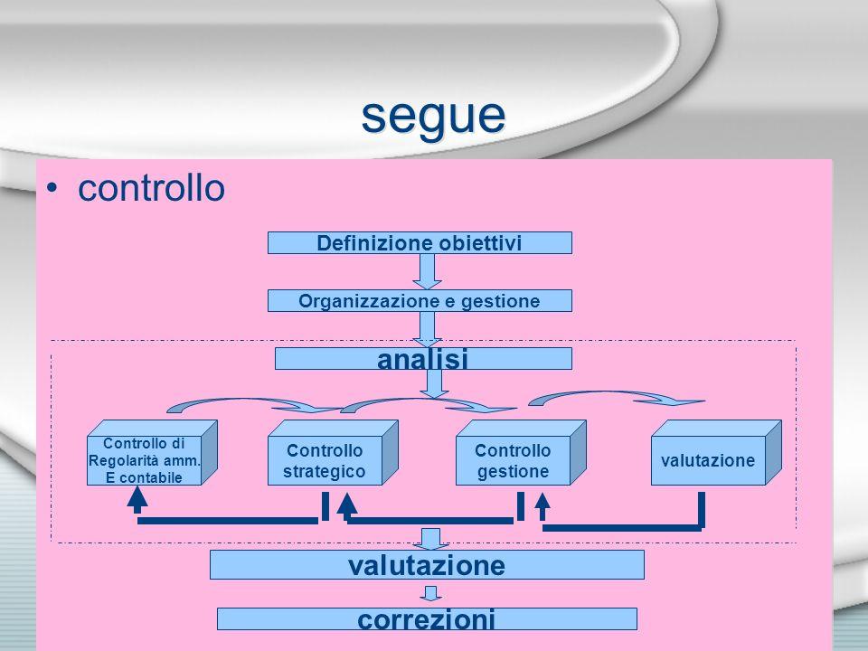 segue controllo Definizione obiettivi Organizzazione e gestione analisi Controllo di Regolarità amm. E contabile Controllo strategico Controllo gestio