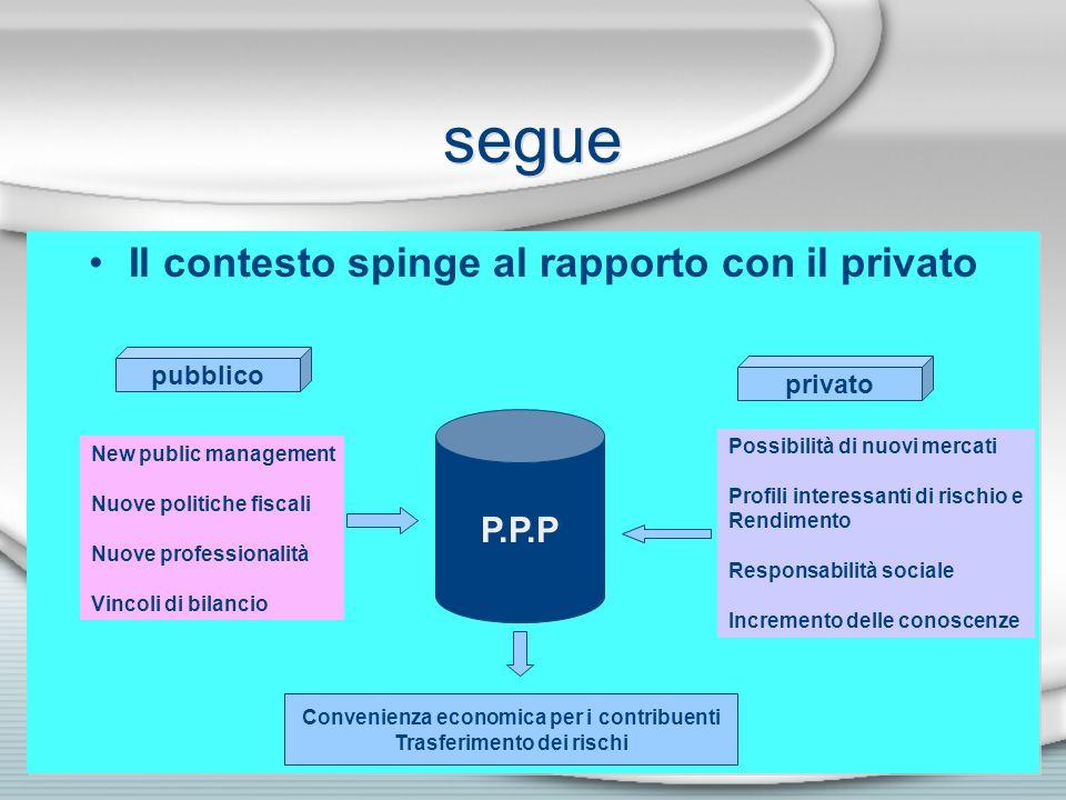 segue Il contesto spinge al rapporto con il privato P.P.P pubblico privato New public management Nuove politiche fiscali Nuove professionalità Vincoli