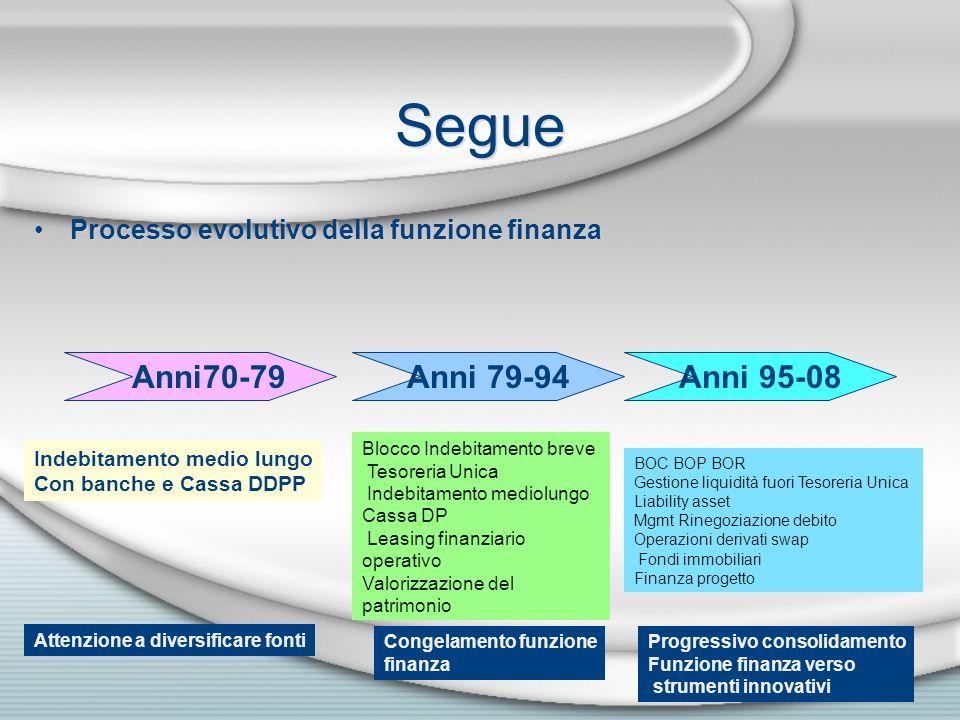 Segue Processo evolutivo della funzione finanza Anni70-79Anni 79-94Anni 95-08 Indebitamento medio lungo Con banche e Cassa DDPP Blocco Indebitamento b