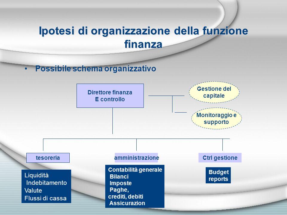 Ipotesi di organizzazione della funzione finanza Possibile schema organizzativo Direttore finanza E controllo Monitoraggio e supporto Gestione del cap