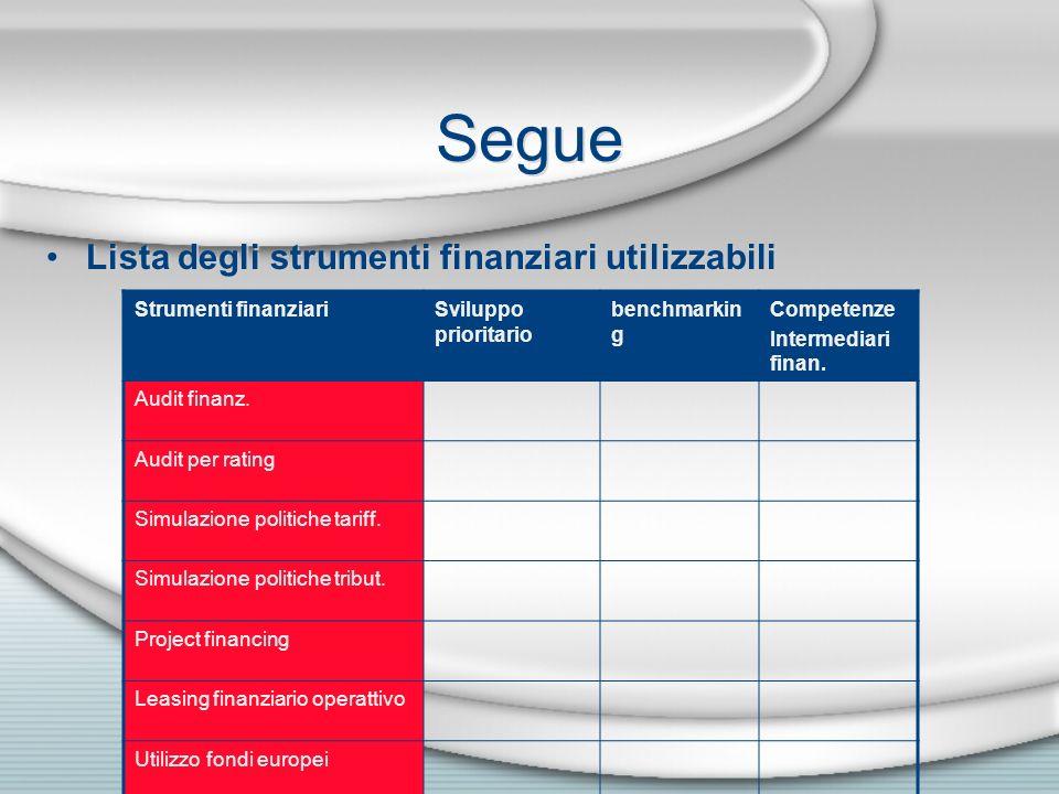 Segue Lista degli strumenti finanziari utilizzabili Strumenti finanziariSviluppo prioritario benchmarkin g Competenze Intermediari finan. Audit finanz