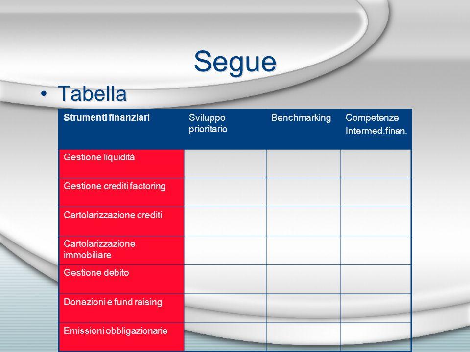 Segue Tabella Strumenti finanziariSviluppo prioritario BenchmarkingCompetenze Intermed.finan. Gestione liquidità Gestione crediti factoring Cartolariz