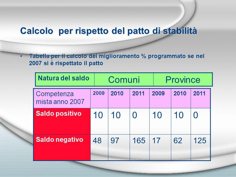 Calcolo per rispetto del patto di stabilità Tabella per il calcolo dei miglioramento % programmato se nel 2007 si è rispettato il patto Natura del sal