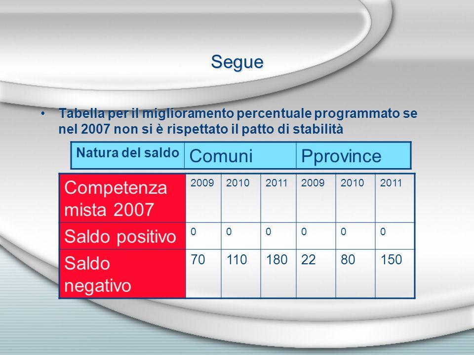 Segue Tabella per il miglioramento percentuale programmato se nel 2007 non si è rispettato il patto di stabilità Natura del saldo ComuniPprovince Comp