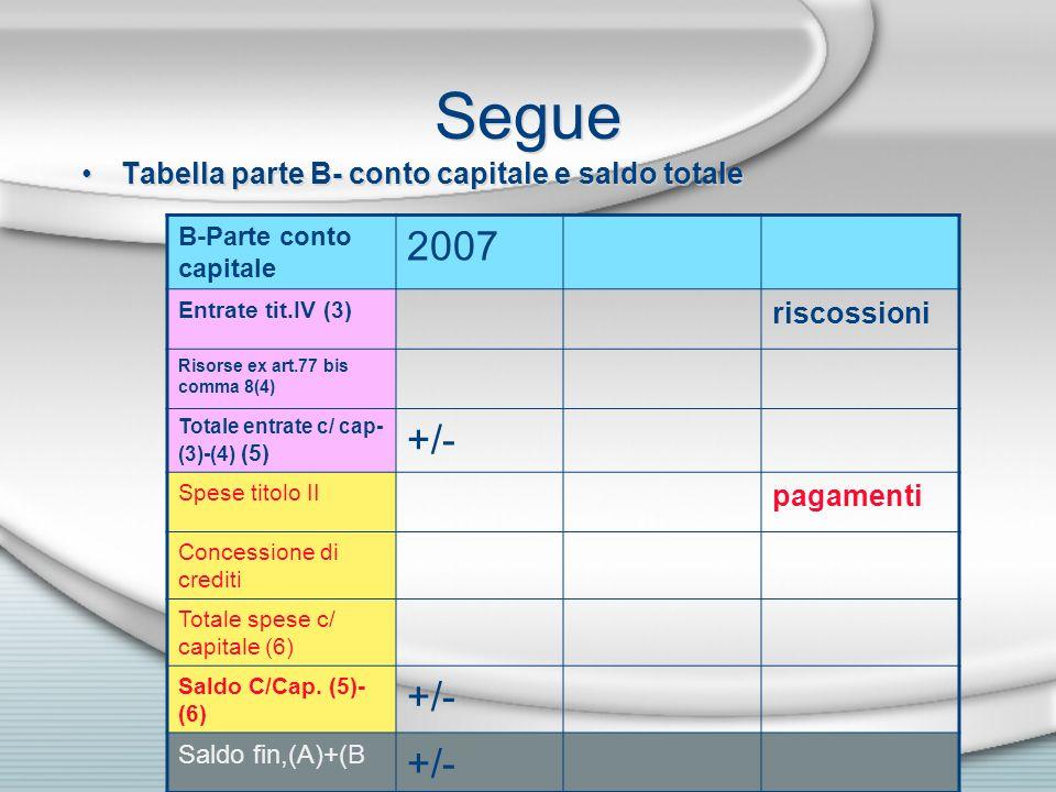 Segue Tabella parte B- conto capitale e saldo totale B-Parte conto capitale 2007 Entrate tit.IV (3) riscossioni Risorse ex art.77 bis comma 8(4) Total