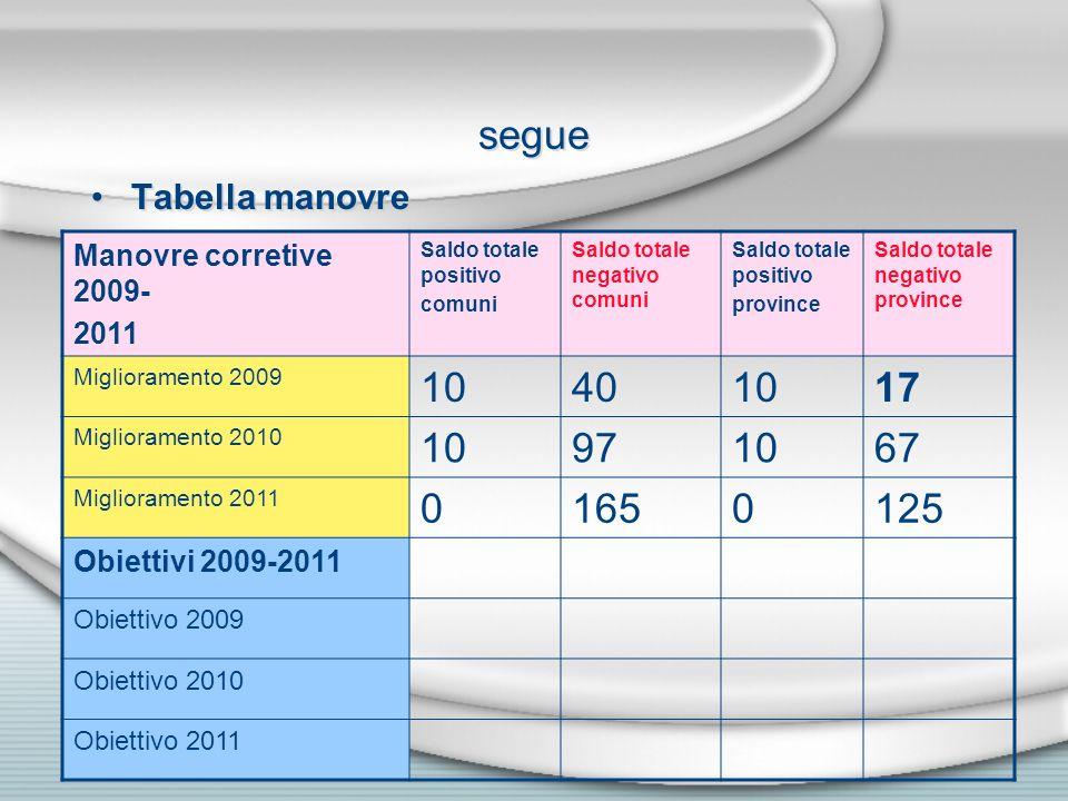 segue Tabella manovre Manovre corretive 2009- 2011 Saldo totale positivo comuni Saldo totale negativo comuni Saldo totale positivo province Saldo tota