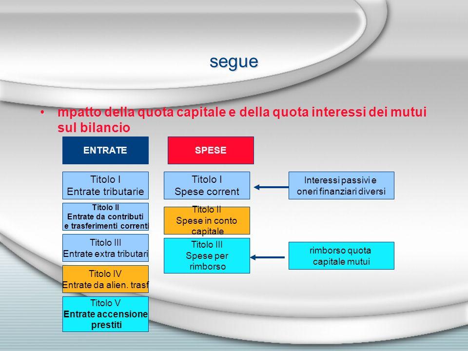 segue mpatto della quota capitale e della quota interessi dei mutui sul bilancio ENTRATE Titolo I Entrate tributarie Titolo II Entrate da contributi e