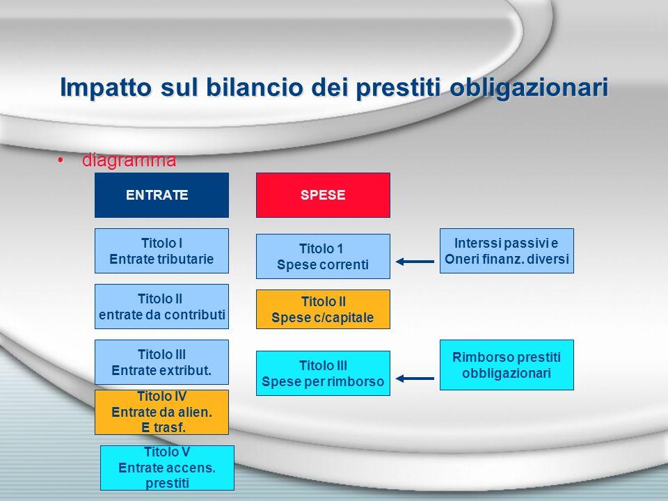 Impatto sul bilancio dei prestiti obligazionari diagramma ENTRATEE Titolo I Entrate tributarie Titolo II entrate da contributi Titolo III Entrate extr