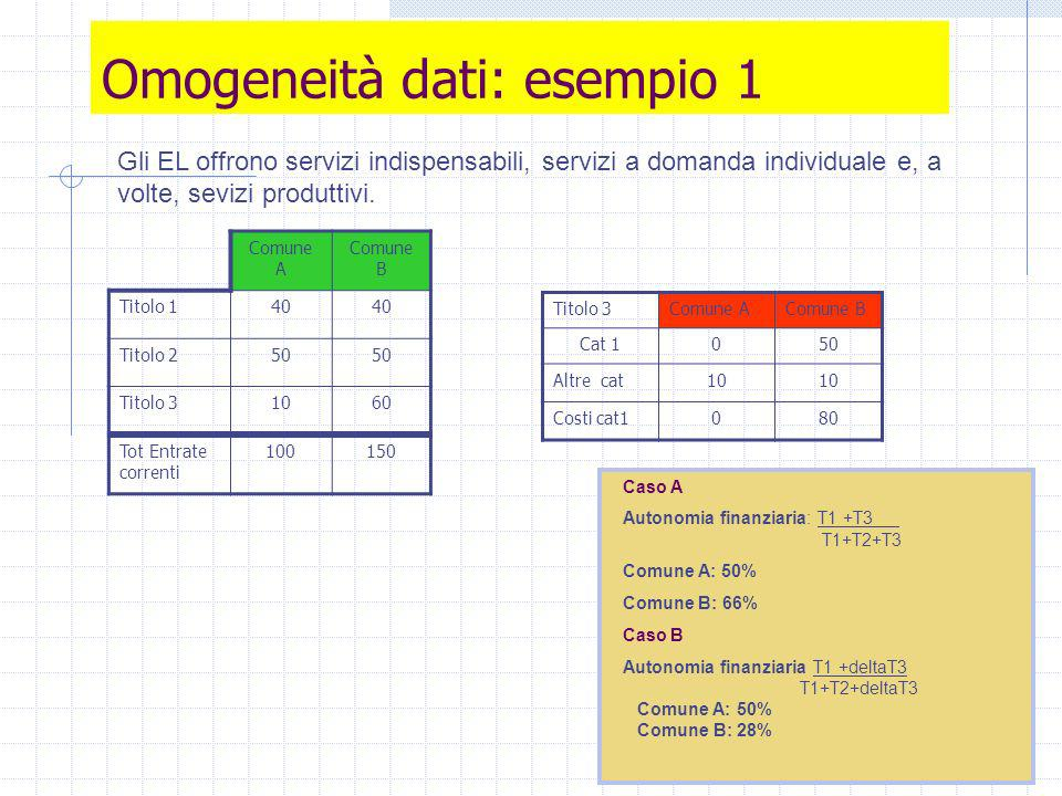 Omogeneità dati: esempio 1 Comune A Comune B Titolo 140 Titolo 250 Titolo 31060 Tot Entrate correnti 100150 Gli EL offrono servizi indispensabili, servizi a domanda individuale e, a volte, sevizi produttivi.