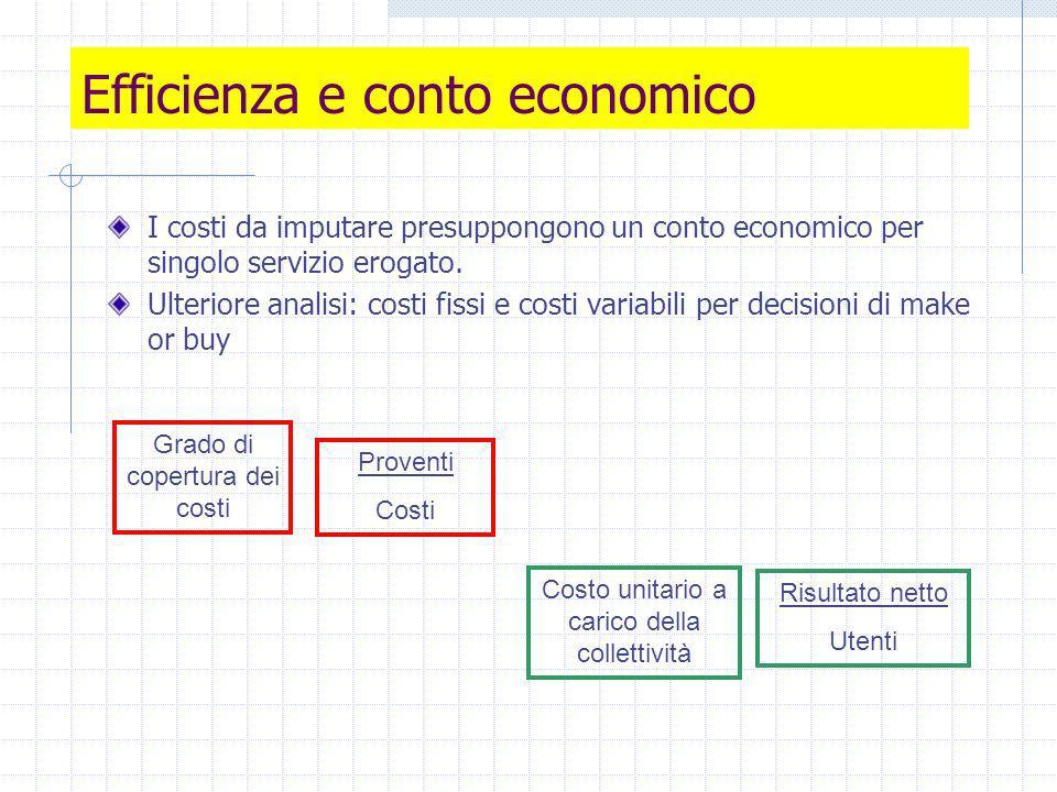 Efficienza e conto economico I costi da imputare presuppongono un conto economico per singolo servizio erogato.